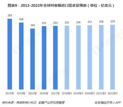 图表9:2013-2022年全球对卷烟进口需求及预测(单位:亿美元)