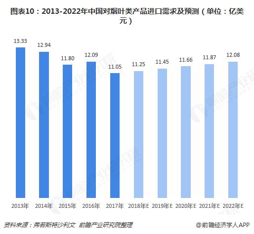 图表10:2013-2022年中国对烟叶类产品进口需求及预测(单位:亿美元)