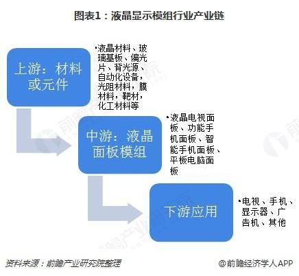 图表1:液晶显示模组行业产业链
