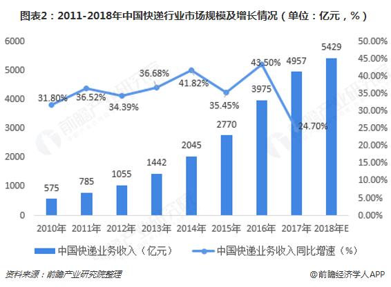 图表2:2011-2018年中国快递行业市场规模及增长情况(单位:亿元,%)