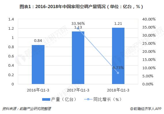 图表1:2016-2018年中国家用空调产量情况(单位:亿台,%)