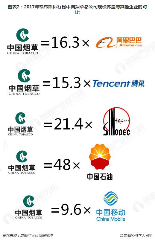 图表2:2017年福布斯排行榜中国烟草总公司规模体量与其他企业的对比