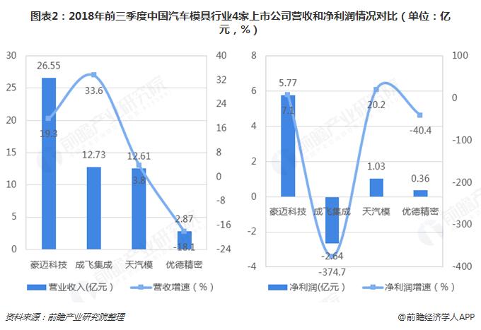 图表2:2018年前三季度中国汽车模具行业4家上市公司营收和净利润情况对比(单位:亿元,%)