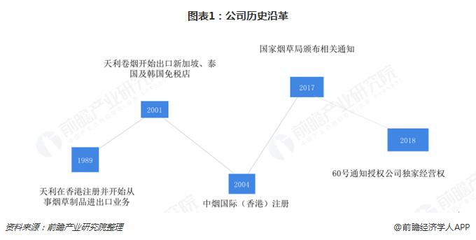 中烟国际(香港)重组上市,意欲抢占东南亚市场
