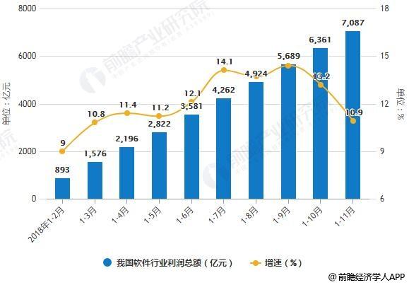 2018年1-11月我国软件业务收入、利润总额统计及增长情况