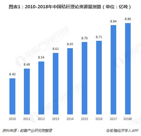 图表1:2010-2018年中国秸秆理论资源量测算(单位:亿吨)