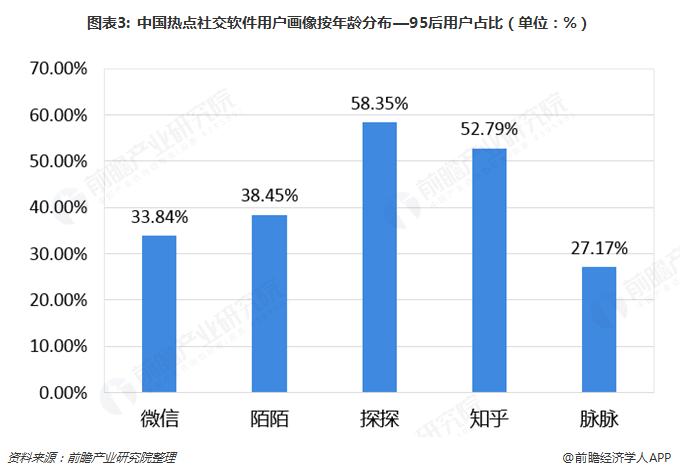 图表3: 中国热点社交软件用户画像按年龄分布—95后用户占比(单位:%)