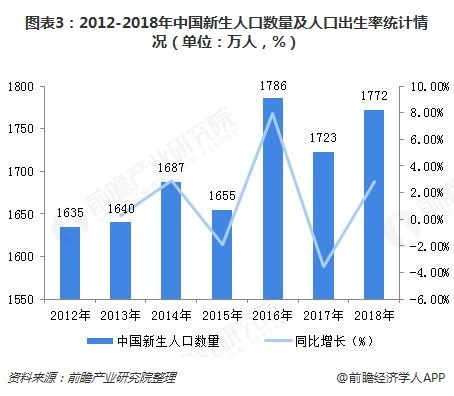 图表3:2012-2018年中国新生人口数量及人口出生率统计情况(单位:万人,%)
