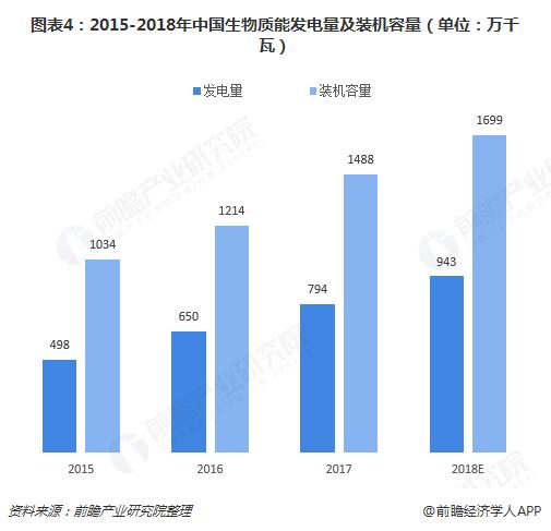 图表4:2015-2018年中国生物质能发电量及装机容量(单位:万千瓦)
