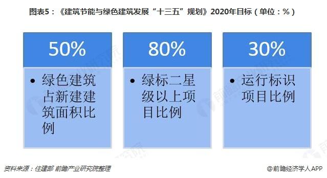 """图表5:《建筑节能与绿色建筑发展""""十三五""""规划》2020年目标(单位:%)"""