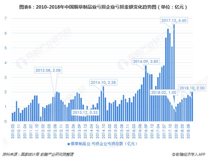 图表6:2010-2018年中国烟草制品业亏损企业亏损金额变化趋势图(单位:亿元)