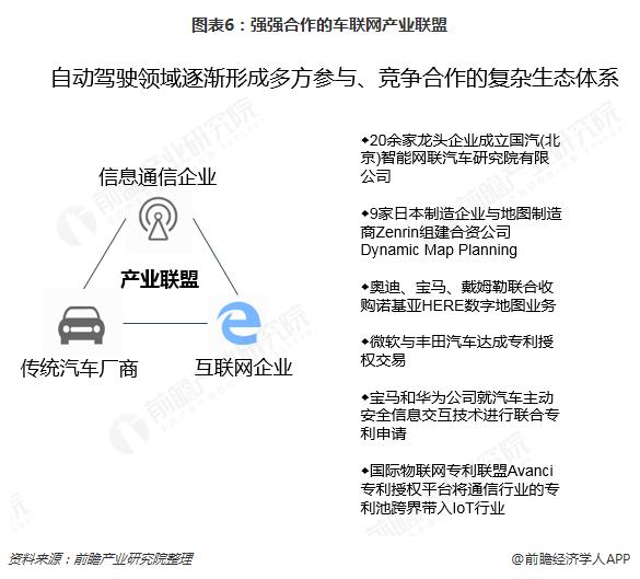 图表6:强强合作的车联网产业联盟