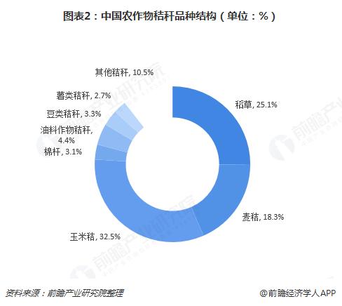 图表2:中国农作物秸秆品种结构(单位:%)