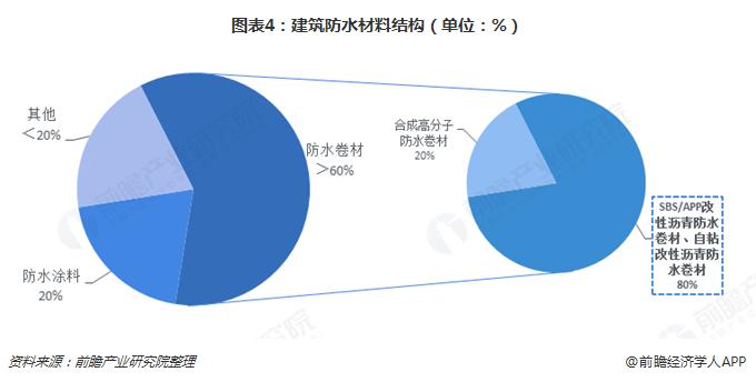 图表4:建筑防水材料结构(单位:%)