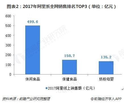 图表2:2017年阿里系全网销售排名TOP3(单位:亿元)
