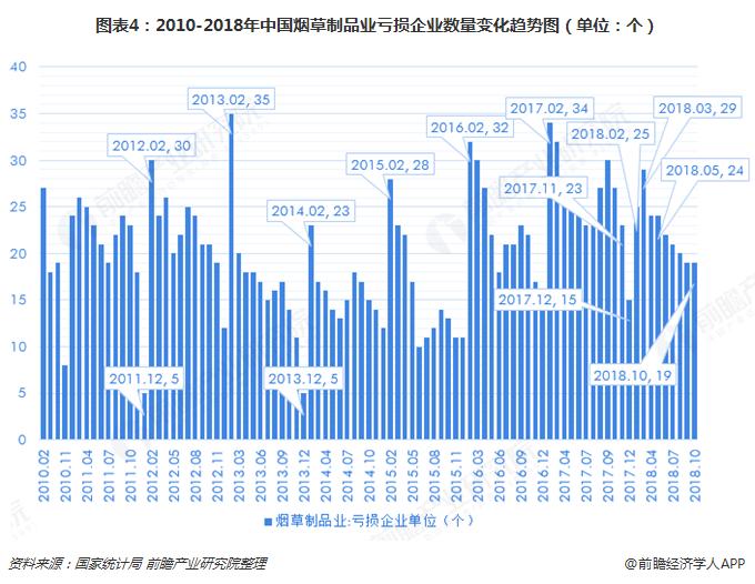 图表4:2010-2018年中国烟草制品业亏损企业数量变化趋势图(单位:个)