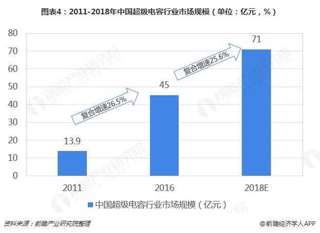 图表4:2011-2018年中国超级电容行业市场规模(单位:亿元,%)