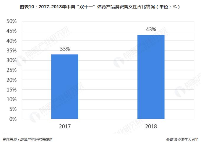 """图表10:2017-2018年中国""""双十一""""体育产品消费者女性占比情况(单位:%)"""