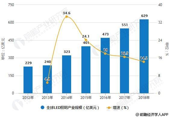 2012-2018年全球LED照明产业规模统计及增长情况