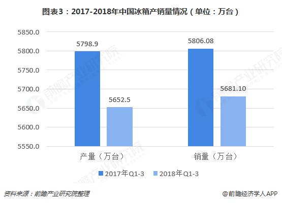 图表3:2017-2018年中国冰箱产销量情况(单位:万台)