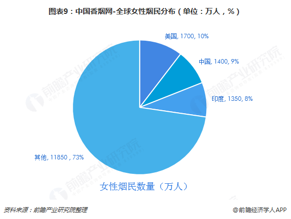 图表9:中国香烟网-全球女性烟民分布(单位:万人,%)