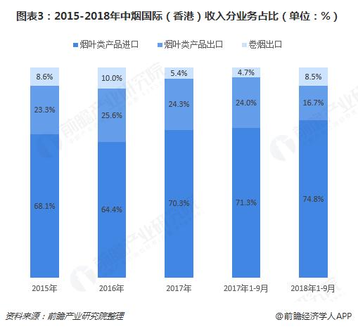 图表3:2015-2018年中烟国际(香港)收入分业务占比(单位:%)