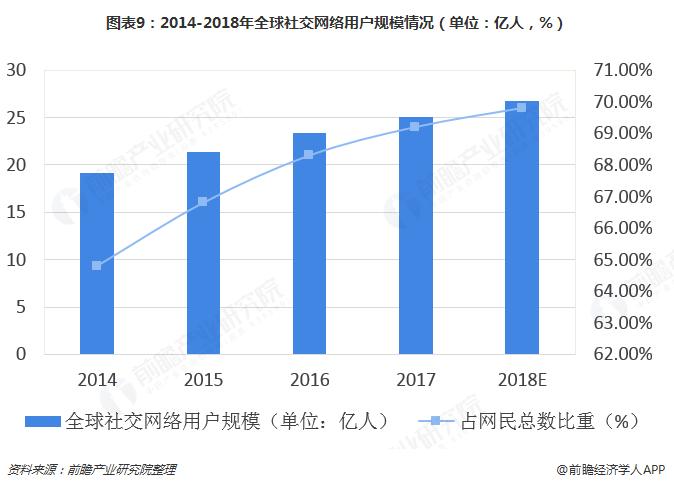 图表9:2014-2018年全球社交网络用户规模情况(单位:亿人,%)