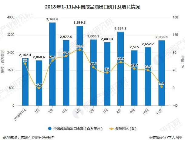 2018年1-11月中国成品油出口统计及增长情况