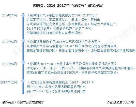 """图表2:2016-2017年""""煤改气""""政策发展"""