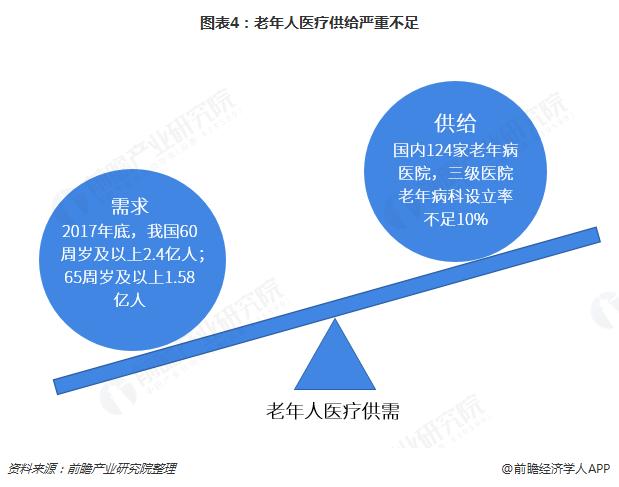 图表4:老年人医疗供给严重不足
