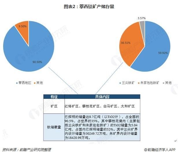 图表2:攀西钛矿产储存量