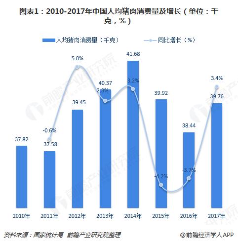 图表1:2010-2017年中国人均猪肉消费量及增长(单位:千克,%)