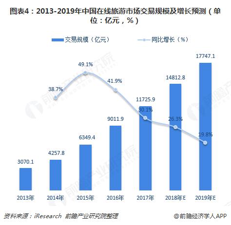 图表4:2013-2019年中国在线旅游市场交易规模及增长预测(单位:亿元,%)