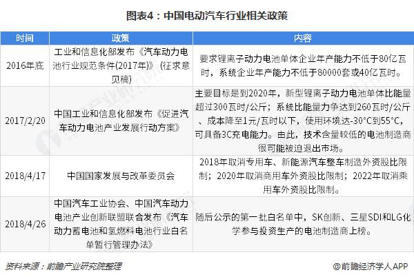 图表4:中国电动汽车行业相关政策