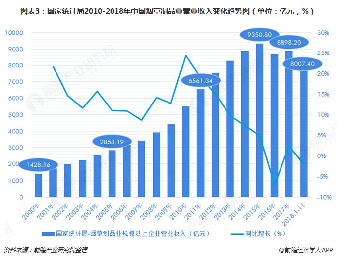 图表3:国家统计局2010-2018年中国烟草制品业营业收入变化趋势图(单位:亿元,%)