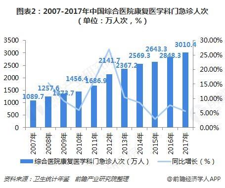 图表2:2007-2017年中国综合医院康复医学科门急诊人次(单位:万人次,%)