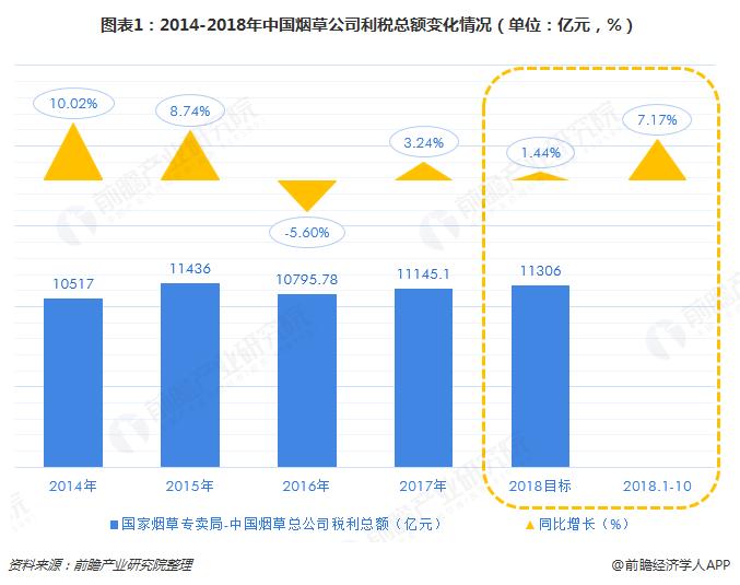 图表1:2014-2018年中国烟草公司利税总额变化情况(单位:亿元,%)