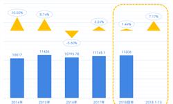 超额完成2018年税利目标,十张图带你了解2018年中国烟草市场经营状况与发展趋势