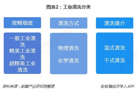 图表2:工业清洗分类