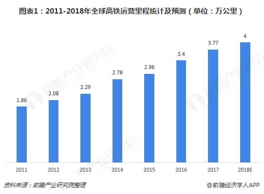 图表1:2011-2018年全球高铁运营里程统计及预测(单位:万公里)