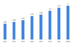 """2018年高铁行业市场现状与发展前景分析 """"一带一路""""推动高铁发展前景【组图】"""