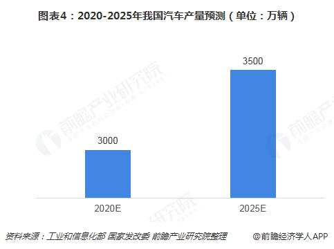 图表4:2020-2025年我国汽车产量预测(单位:万辆)