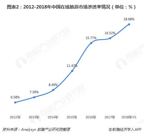 图表2:2012-2018年中国在线旅游市场渗透率情况(单位:%)