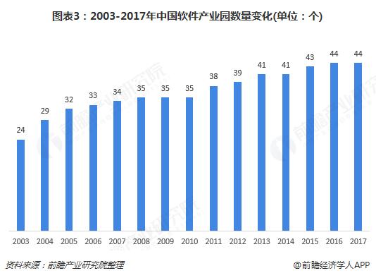 图表3:2003-2017年中国软件产业园数量变化(单位:个)