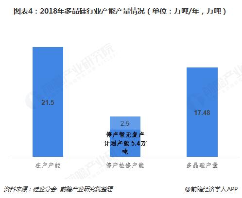 图表4:2018年多晶硅行业产能产量情况(单位:万吨/年,万吨)