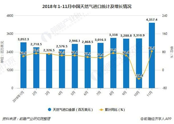 2018年1-11月中国天然气进口统计及增长情况