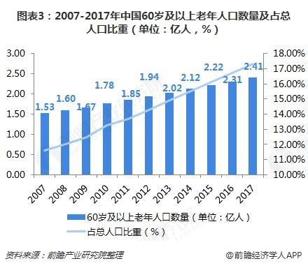 图表3:2007-2017年中国60岁及以上老年人口数量及占总人口比重(单位:亿人,%)