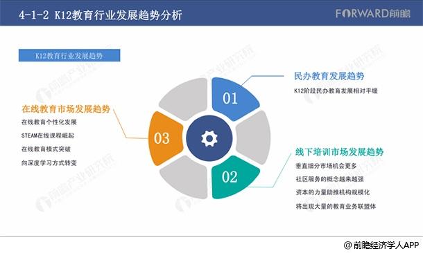 K12教育行業的發展趨勢分析