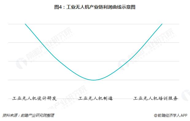 图4:工业无人机产业链利润曲线示意图