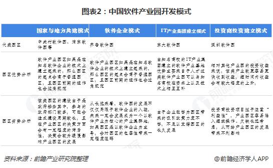 图表2:中国软件产业园开发模式